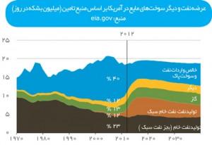 عرضه نفت و دیگر سوختهای مایع در آمریکا به تفکیک منبع