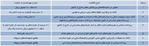 مشوقهای صادراتی سال 1395 (منبع: سایت معاون اول رئیسجمهور)