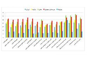 نمره کشورها در زیرشاخصهای مرتبط با شاخص «نهادها» از 10 (منبع: گزارش رقابتپذیری مجمع جهانی اقتصاد)