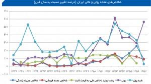 شاخصهای پولی و مالی اقتصاد ایران