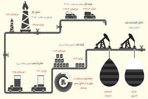 ایران و عربستان در بازار نفت