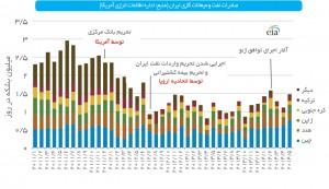 صادرات نفت و میعانات گازی ایران