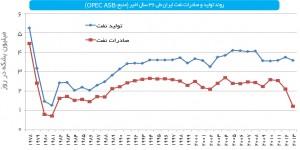 روند تولید و صادرات نفت ایران طی 36 سال اخیر