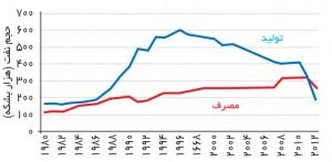 تولید و صادرات نفت در سوریه (منبع: اداره اطلاعات انرژی آمریکا)