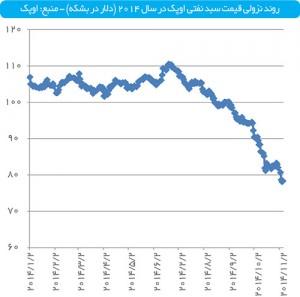 سقوط قیمت سبد نفت اوپک