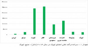 سرانه درآمد نفتی اعضای اوپک