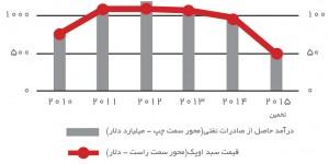 درآمد نفتی اعضای اوپک