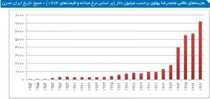 هزینههای نظامی محمدرضا پهلوی بر حسب میلیون دلار (بر اساس نرخ مبادله و قیمتهای 1973) - منبع: تاریخ ایران مدرن