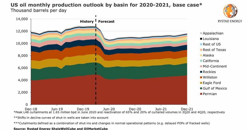 تولید نفت آمریکا به تفکیک حوزه - منبع: ریستادانرژی