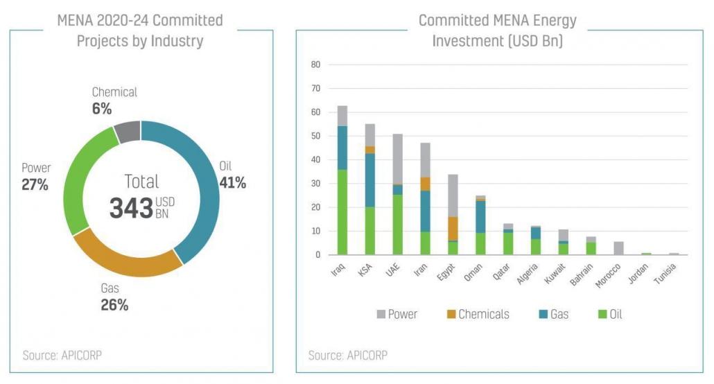 سرمایهگذاری تعهدشده در انرژی خاورمیانه طی پنج سال آتی - منبع: APICORP