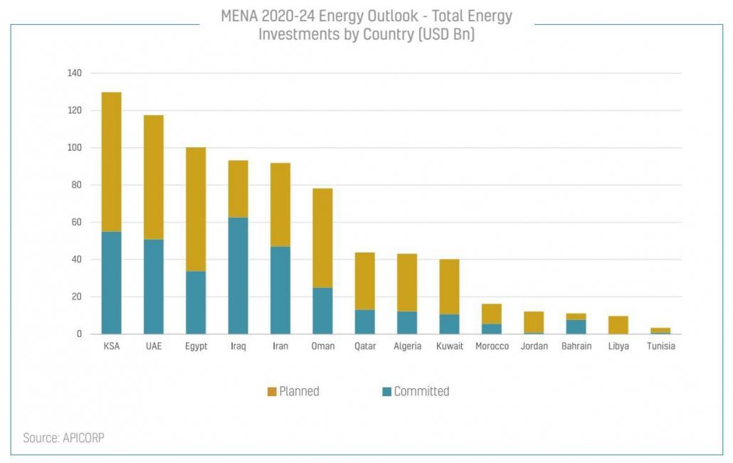 مجموع سرمایهگذاری تعهدشده و برنامهریزی شده در انرژی خاورمیانه طی پنج سال آتی - منبع: APICORP