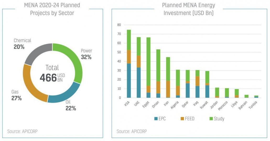 سرمایهگذاری برنامهریزی شده در انرژی خاورمیانه طی پنج سال آتی - منبع: APICORP