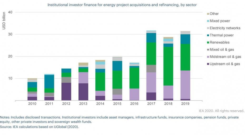 تامین مالی سرمایهگذاران نهادی در حوزه انرژی به تفکیک بخش - منبع: آژانس بینالمللی انرژی