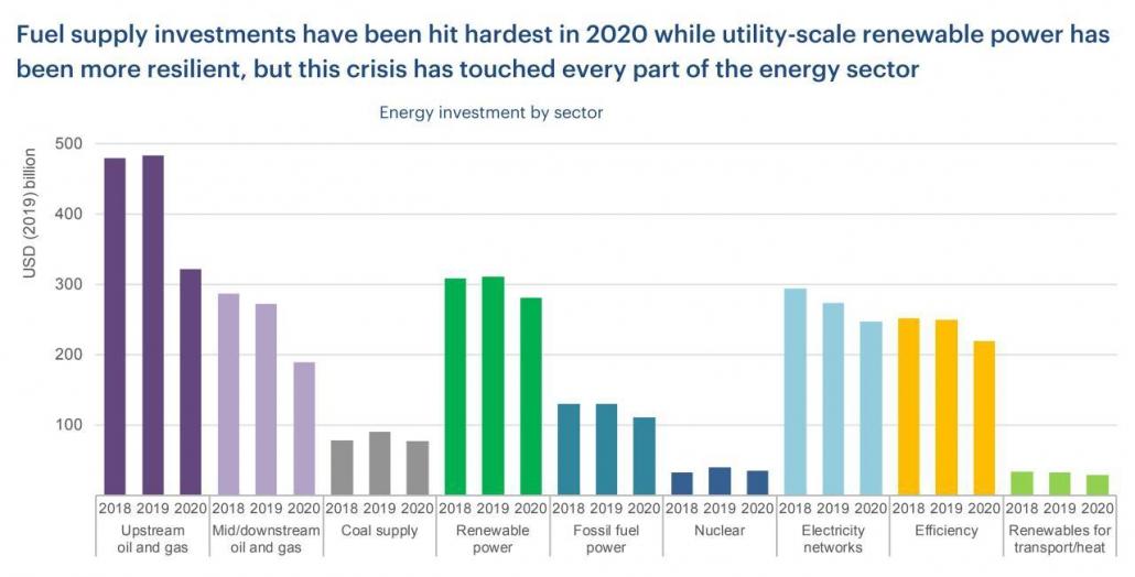 سرمایهگذاری در انرژی جهان به تفکیک بخش در سالهای 2018 الی 2020 - منبع: آژانس بینالمللی انرژی
