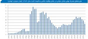 هزینههای مصرف نهایی بخش دولتی در بخش وظایف دفاعی به قیمت ثابت سال 1383 (هزار میلیارد تومان)