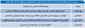 برخی از آسیب های گردوغبار به روایت نمایندگان سازمان های مردم نهاد استان خوزستان