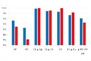 درصد پیشرفت پروژههای پارس جنوبی تا پایان فروردین 1395