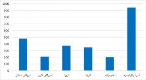 توزیع پروژهها بر حسب منطقه جغرافیایی (میلیارد دلار)