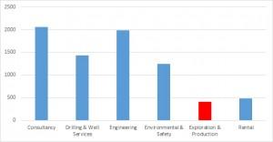 تعداد شرکتهای موجود در دایرکتوری RIGZONE برحسب حوزه فعالیت