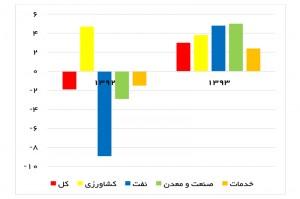 رشد اقتصادی به تفکیک گروههای فعالیت اقتصادی (درصد)