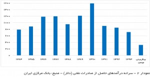سرانه درآمد صادرات نفتی هر ایرانی