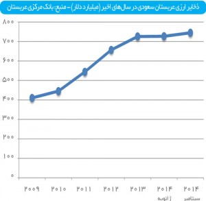 ذخایر ارزی عربستان سعودی