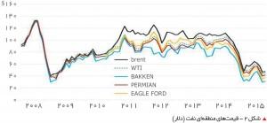 قیمتهای منطقهای نفت