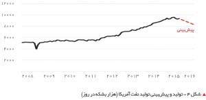 تولید و پیشبینی تولید نفت آمریکا