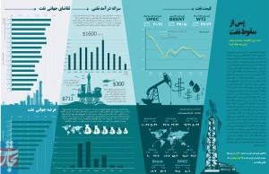 پس از سقوط نفت / اینفوگرافی: آرشین میرسعیدی
