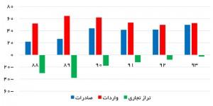 صادرات، واردات و تراز بازرگانی ایران - منبع: گمرک