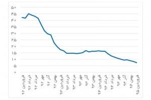 تورم نقطه به نقطه طی سه سال اخیر (درصد)