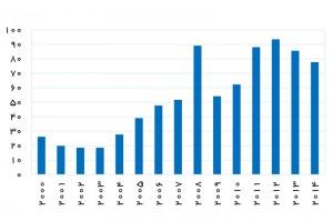 درآمدهای نفتی ونزوئلا (میلیارد دلار) – منبع: OPEC ASB