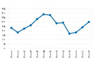 رانت نفت (درصد از توليد ناخالص داخلي) – منبع: بانك جهاني